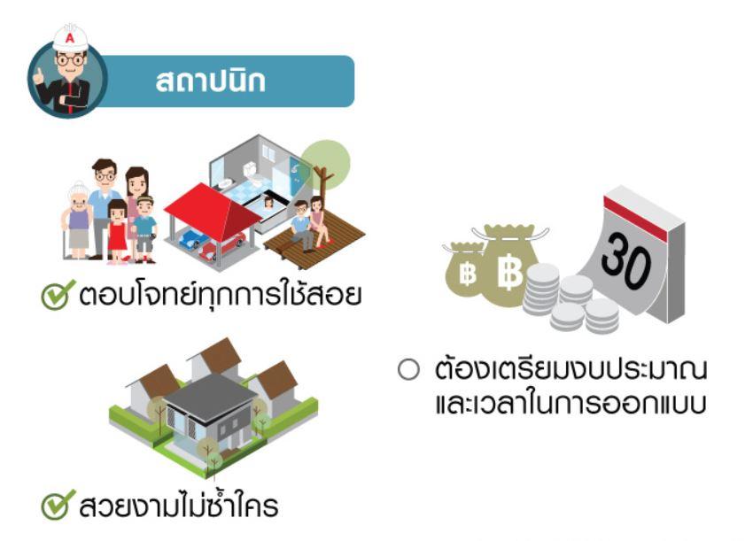 4 แนวทางสร้างบ้านใหม่