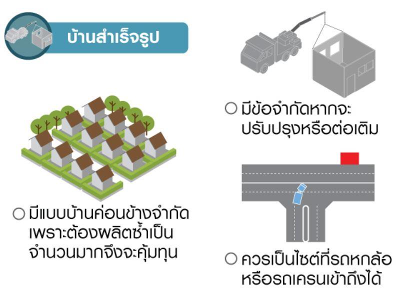 4 แนวทางสร้างบ้านใหม่ 1