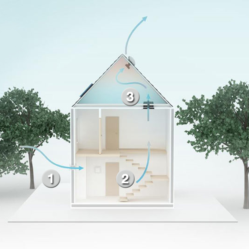 Active AIRflow System 2
