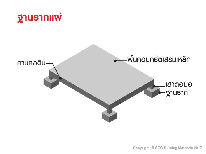 รู้จักกับระบบโครงสร้างรองรับส่วนต่อเติม 8
