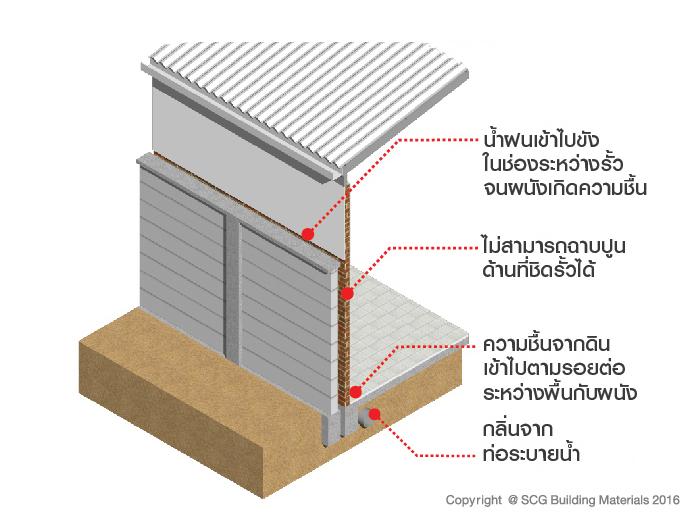 ผนังส่วนต่อเติมชิดแนวรั้วเกิดความชื้น 1