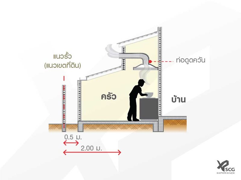 ต่อเติมครัวกับช่องระบายอากาศและข้อควรรู้ 4