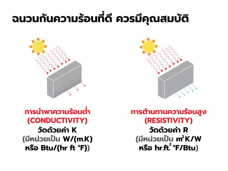 เลือกฉนวนกันความร้อนอย่างไรให้บ้านเย็น 1