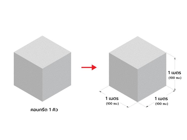 คอนกรีตผสมเสร็จ 1 คิว เทพื้นได้กี่ตารางเมตร ? 1