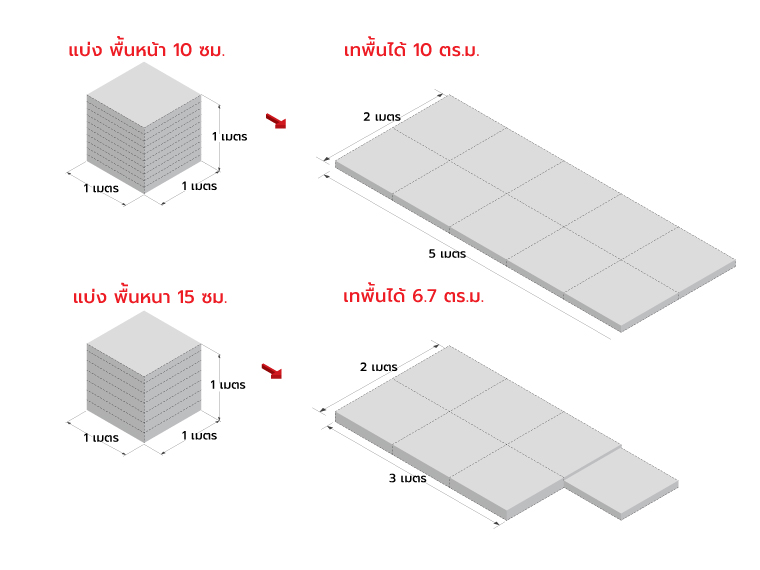 คอนกรีตผสมเสร็จ 1 คิว เทพื้นได้กี่ตารางเมตร ? 2