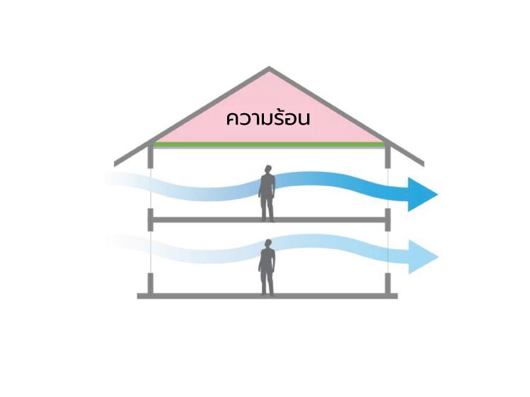 ทำบ้านให้ระบายอากาศได้ เพื่อสุขภาพที่ดี 2
