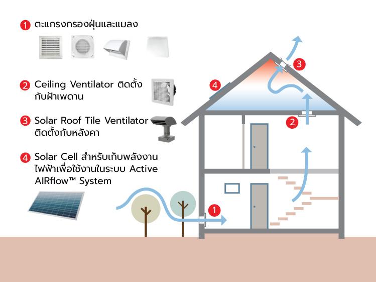 ทำบ้านให้ระบายอากาศได้ เพื่อสุขภาพที่ดี 3