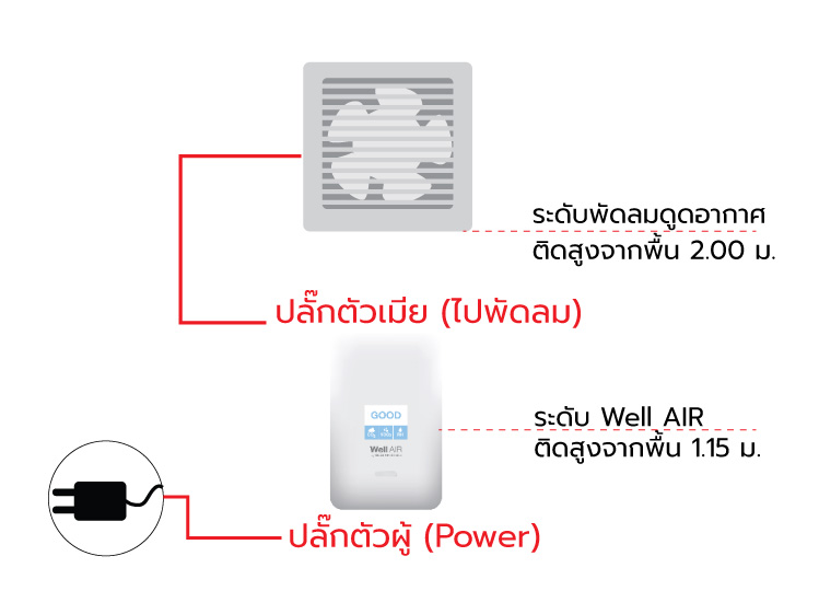 ทำบ้านให้ระบายอากาศได้ เพื่อสุขภาพที่ดี 4