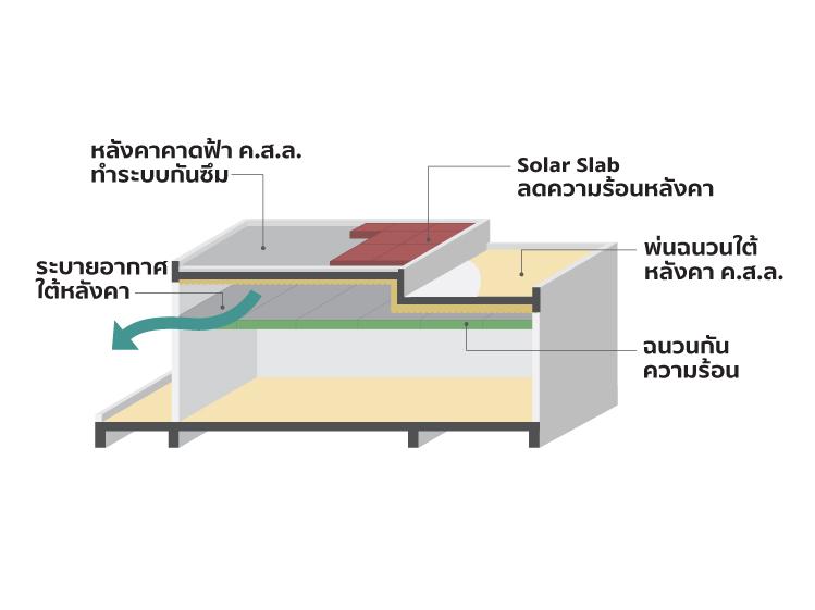 เลือกหลังคาอย่างไรให้เข้ากับบ้านสไตล์โมเดิร์นเมืองไทย 1