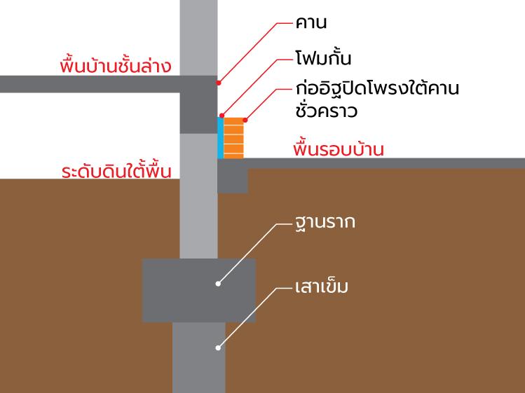ปิดโพรงใต้บ้าน แก้ปัญหาดินรอบบ้านทรุด 2