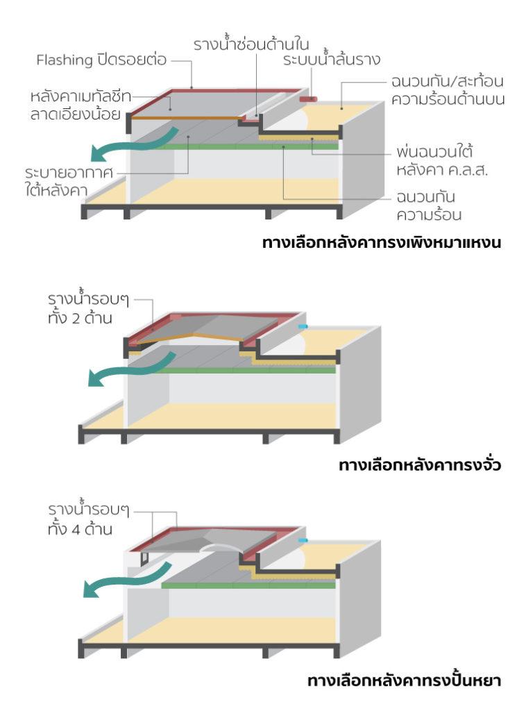 เลือกหลังคาอย่างไรให้เข้ากับบ้านสไตล์โมเดิร์นเมืองไทย 3