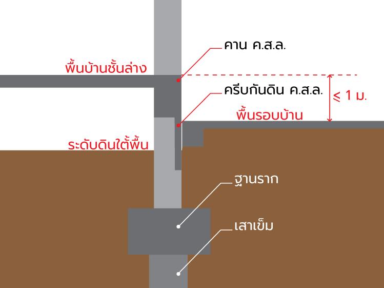 ปิดโพรงใต้บ้าน แก้ปัญหาดินรอบบ้านทรุด 4