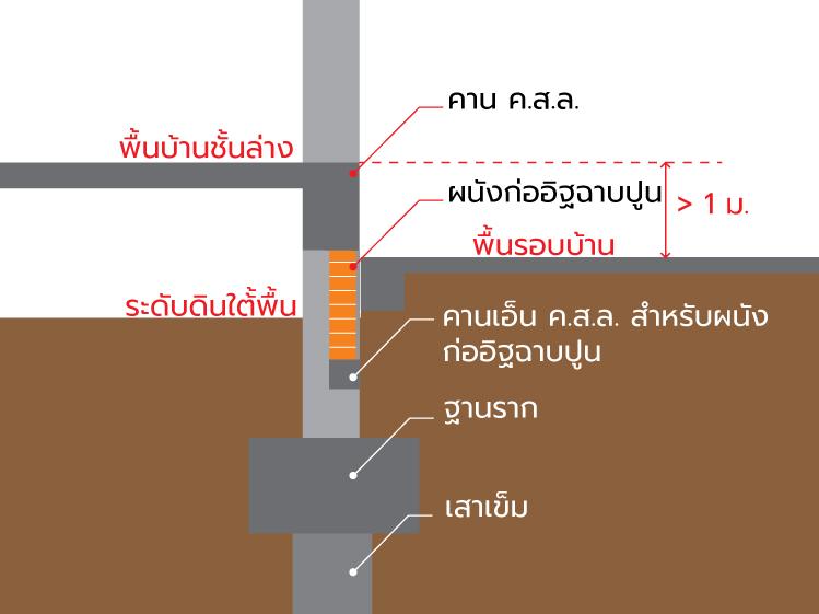 ปิดโพรงใต้บ้าน แก้ปัญหาดินรอบบ้านทรุด 5