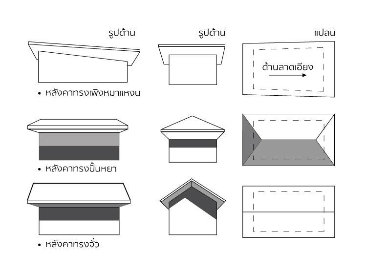 เลือกหลังคาอย่างไรให้เข้ากับบ้านสไตล์โมเดิร์นเมืองไทย 5