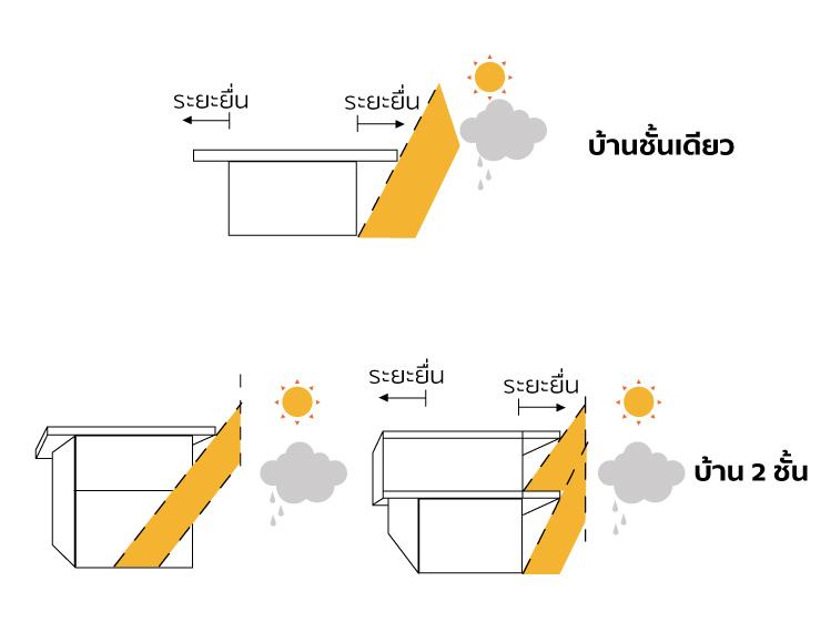 เลือกหลังคาอย่างไรให้เข้ากับบ้านสไตล์โมเดิร์นเมืองไทย 7
