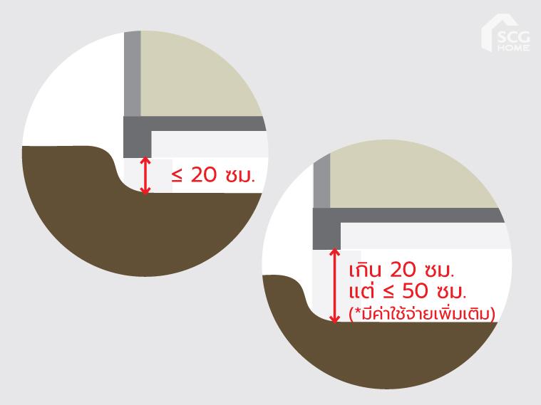 เปรียบเทียบ 2 บริการปิดโพรงใต้บ้าน FillGood กับ Landscape Smart Space Covering 5