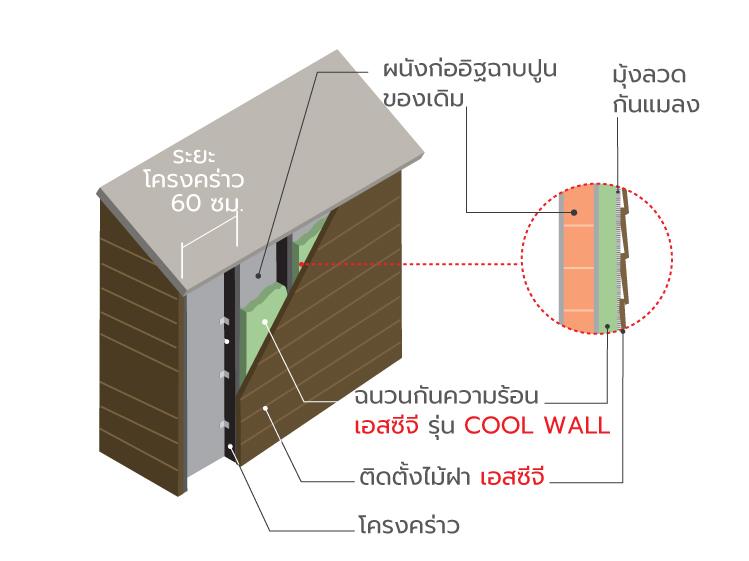 อยู่ทาวน์เฮาส์ ตึกแถว จะลดปัญหาบ้านร้อนได้อย่างไร 5