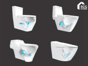 Read more about the article รู้จักกับ 4 ระบบชำระล้างของชักโครก