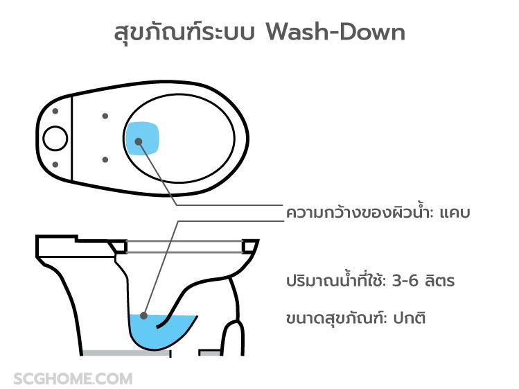 รู้จักกับ 4 ระบบชำระล้างของชักโครก 1