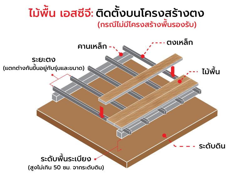 ไม้พื้น เอสซีจี ติดตั้งบนโครงสร้างพื้นประเภทต่าง ๆ อย่างไร 2