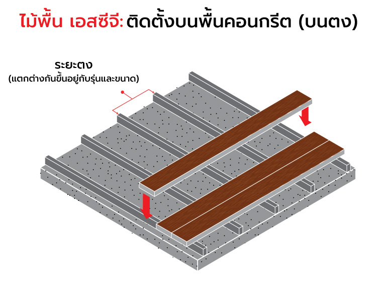 ไม้พื้น เอสซีจี ติดตั้งบนโครงสร้างพื้นประเภทต่าง ๆ อย่างไร 3
