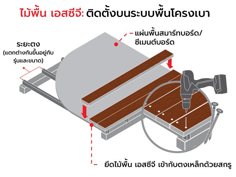 ไม้พื้น เอสซีจี ติดตั้งบนโครงสร้างพื้นประเภทต่าง ๆ อย่างไร 5