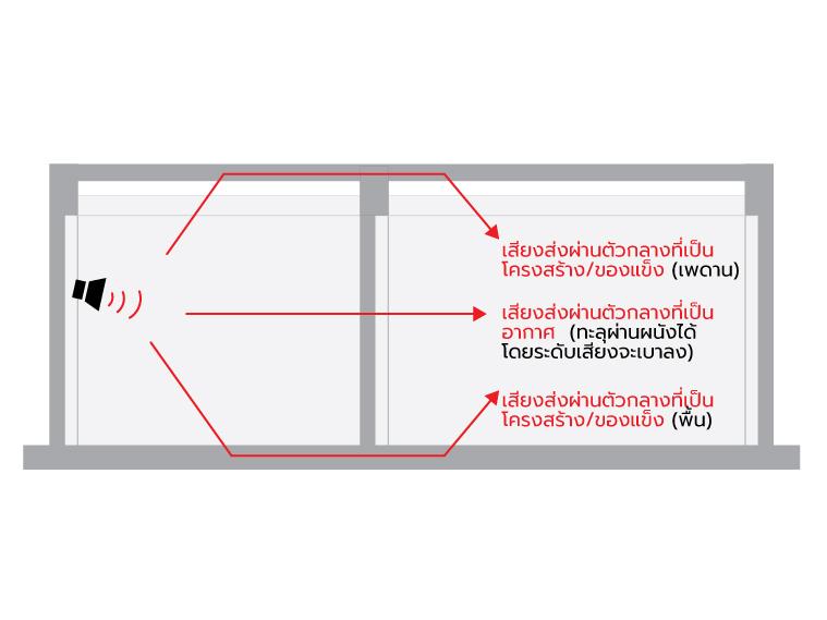ภาพ: เสียงเดินทางผ่านตัวกลาง 2 ทางคือ อากาศ (Airborne Sound Transmission) และโครงสร้าง (Structure-Borne Sound Transmission)