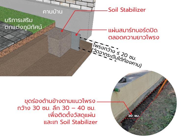 ภาพ: บริการปิดโพรงใต้บ้าน Landscape Smart Space Covering ที่จะต้องมีการขุดร่องรอบโพรง จึงเหมาะกับพื้นรอบบ้านที่เป็นดินมากกว่าพื้นคอนกรีต