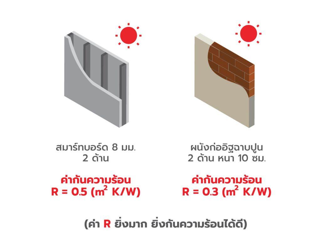 ภาพ: ค่าการกันความร้อนของผนังสมาร์ทบอร์ดและผนังก่ออิฐ (ค่า R ยิ่งมาก การกันความร้อนยิ่งดี)