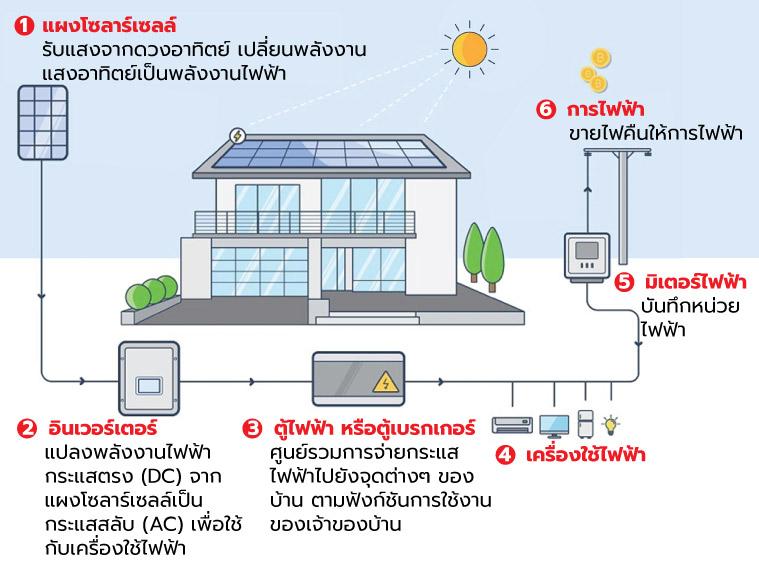 ระบบหลังคาโซลาร์ เอสซีจี SCG Solar Roof กับ 13 คำถาม 6