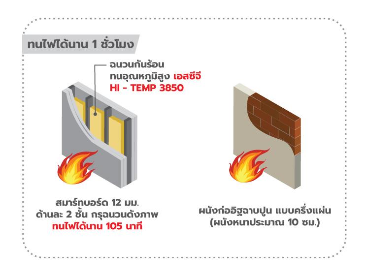 ภาพ: ระบบผนังทนไฟ 1 ชั่วโมง (105 นาที) ของระบบผนังโครงเบาที่ใช้ร่วมกับฉนวนกันความร้อน เอสซีจี รุ่น HTI ซึ่งเทียบเท่ากับผนังก่ออิฐฉาบปูนแบบครึ่งแผ่น