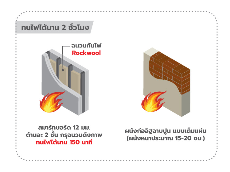 ภาพ: ระบบผนังทนไฟ 2 ชั่วโมง (150 นาที) ของระบบผนังโครงเบาที่ใช้ร่วมกับฉนวนกันไฟ Rockwool เทียบเท่ากับผนังก่ออิฐฉาบปูนแบบเต็มแผ่น