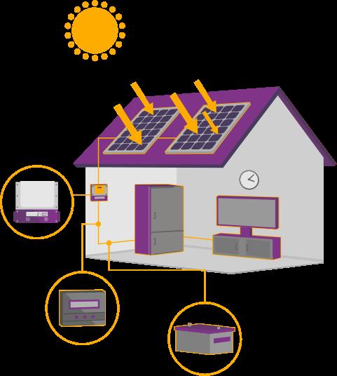 ระบบหลังคาโซลาร์ภาคประชาชน PEA Solar Rooftop 1