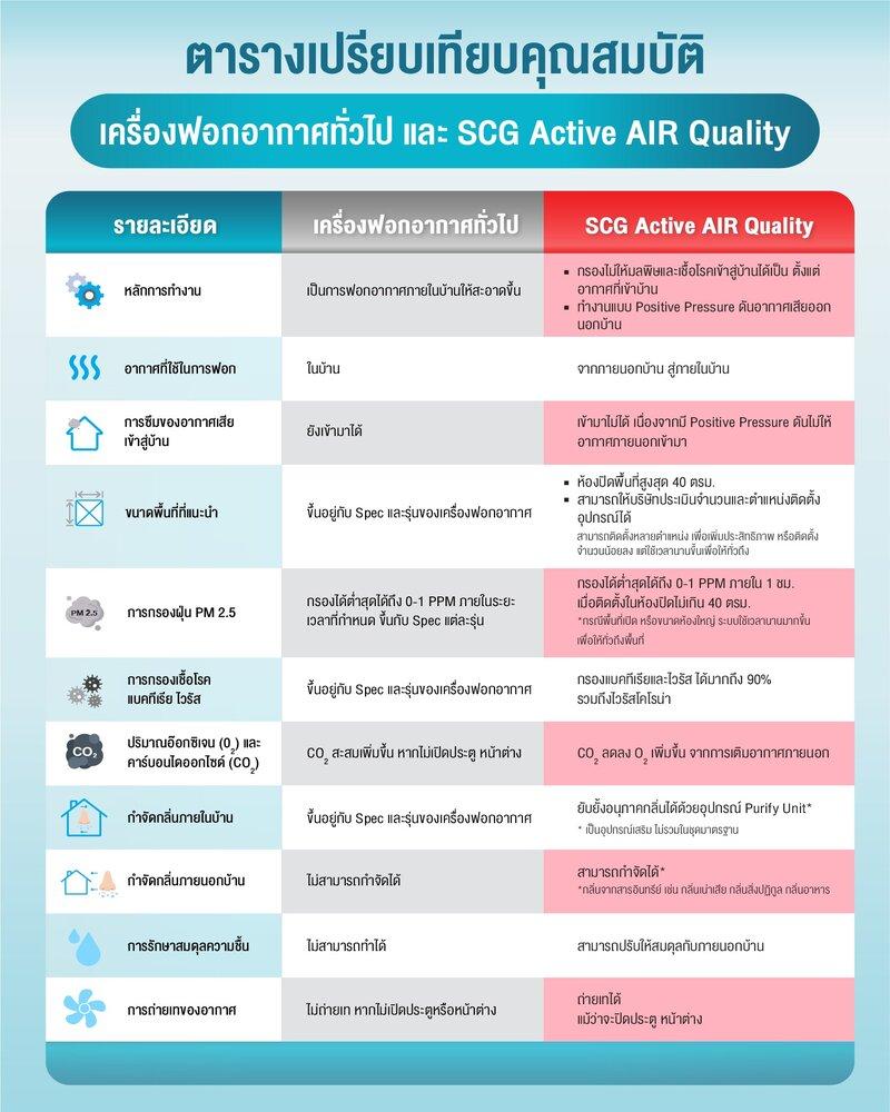 ระบบปรับคุณภาพอากาศภายในบ้าน SCG Active AIR Quality 2