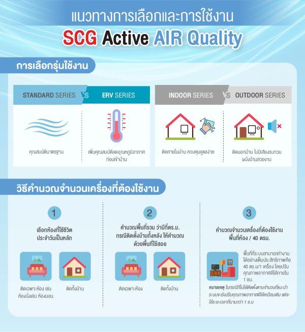 ระบบปรับคุณภาพอากาศภายในบ้าน SCG Active AIR Quality 3